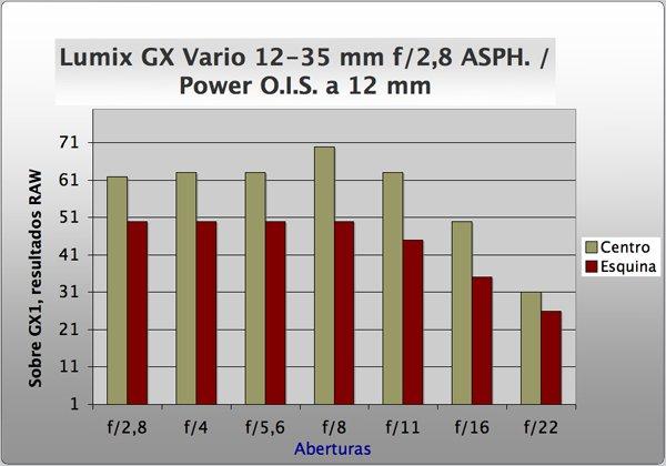 Lensa Baru Panasonic Lumix G Vario 12-35mm f/2.8