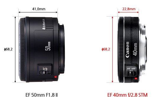 Versus Lensa Canon EF 50 f/1.8 II :
