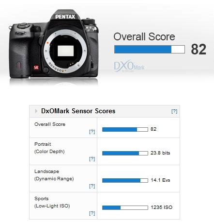 Overall skor kamera Pentax K-5 II