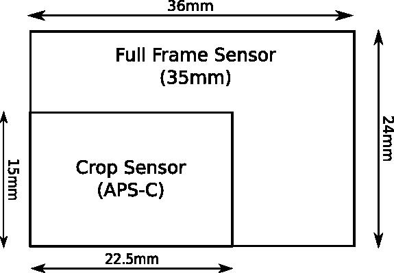 APS-C vs Full Frame Sensor