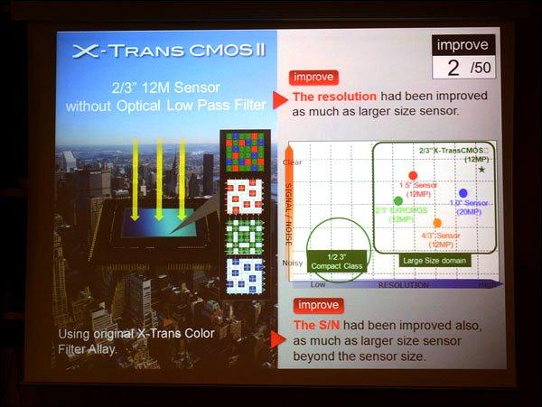 Sensor Fuji X20 Mengalahkan Sony RX100