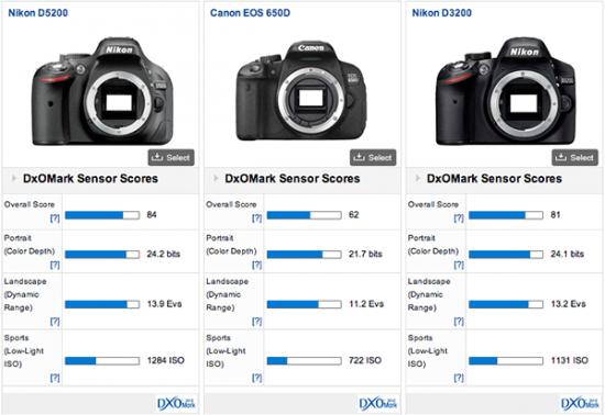Kamera Nikon D5200 Memakai Sensor Toshiba Dan Mengalahkan