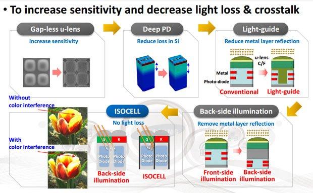 Teknologi Sensor Samsung, Image Credit : Samsung