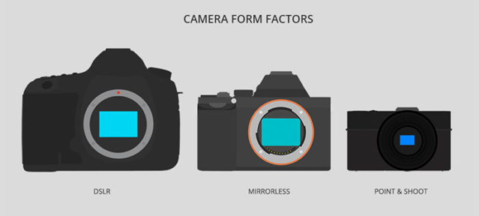 Ukuran DSLR vs Mirrorless