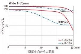 Tokina AT-X 70-200mm f:4 PRO FX VCM-S lens MTF chart 2