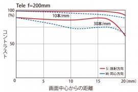 Tokina AT-X 70-200mm f:4 PRO FX VCM-S lens MTF chart