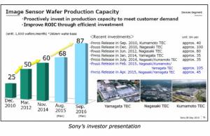 Sony Memimpin Teknologi Sensor Kamera