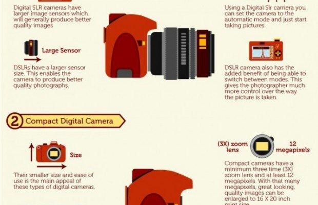 Mengenal Kamera Digital dan Jenisnya