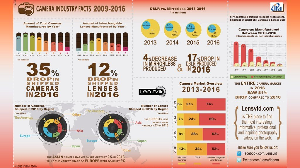 Infographics Industri Kamera 2016