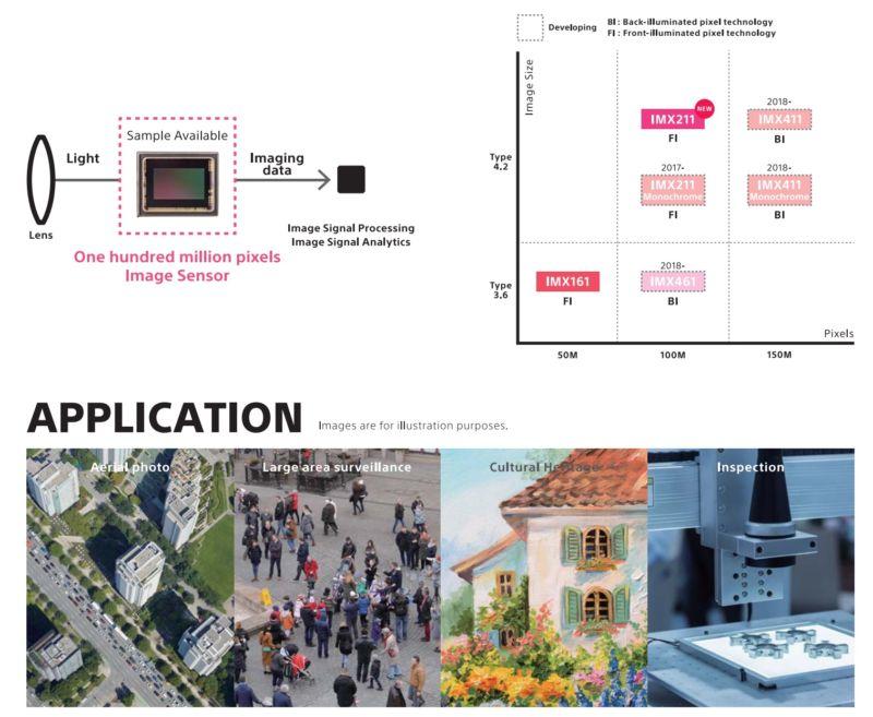 RK4] Sony Akan Bikin Sensor 100MP dan 150MP Untuk Kamera