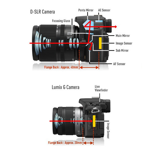 Kamera DSLR atau Mirrorless