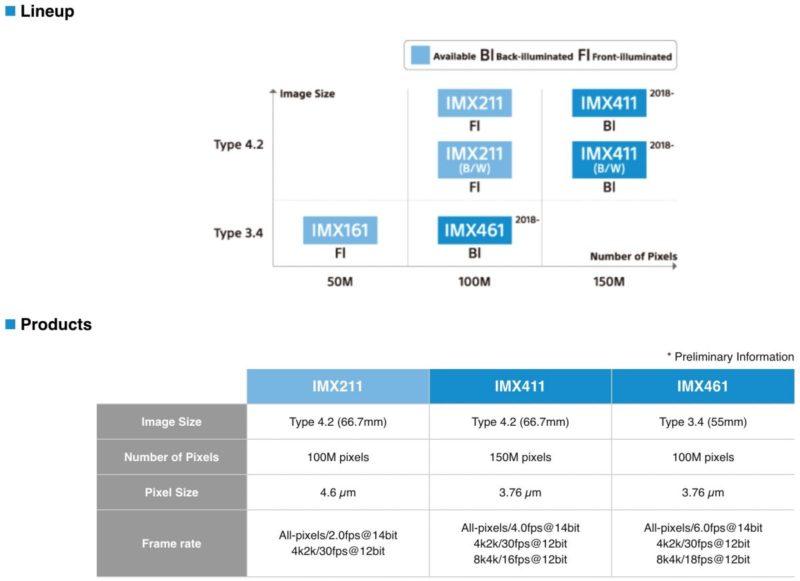 3 Jenis Sensor Sony Medium Format
